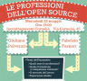 Le professioni dell'open source